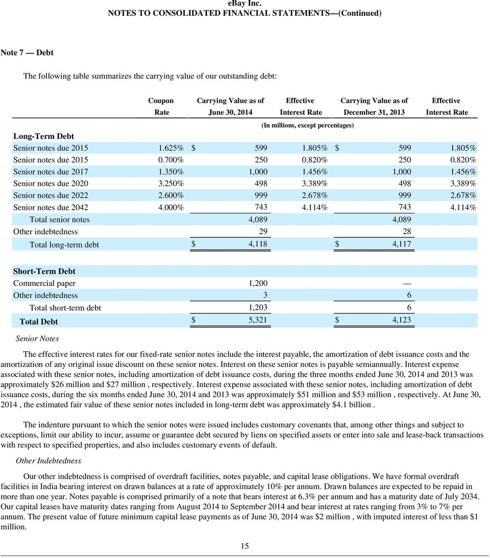 of Effective Rate June 30, 2014 Interest Rate December 31, 2013 Interest Rate (In millions, except percentages) Long-Term Debt Senior notes due 2015 1.625 % $ 599 1.805 % $ 599 1.
