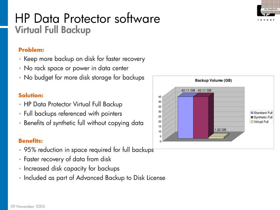11 GB HP Data Protector Virtual Full Backup Full backups referenced with pointers Benefits of synthetic full without copying data 40 35 30 25 20 15 10 1.