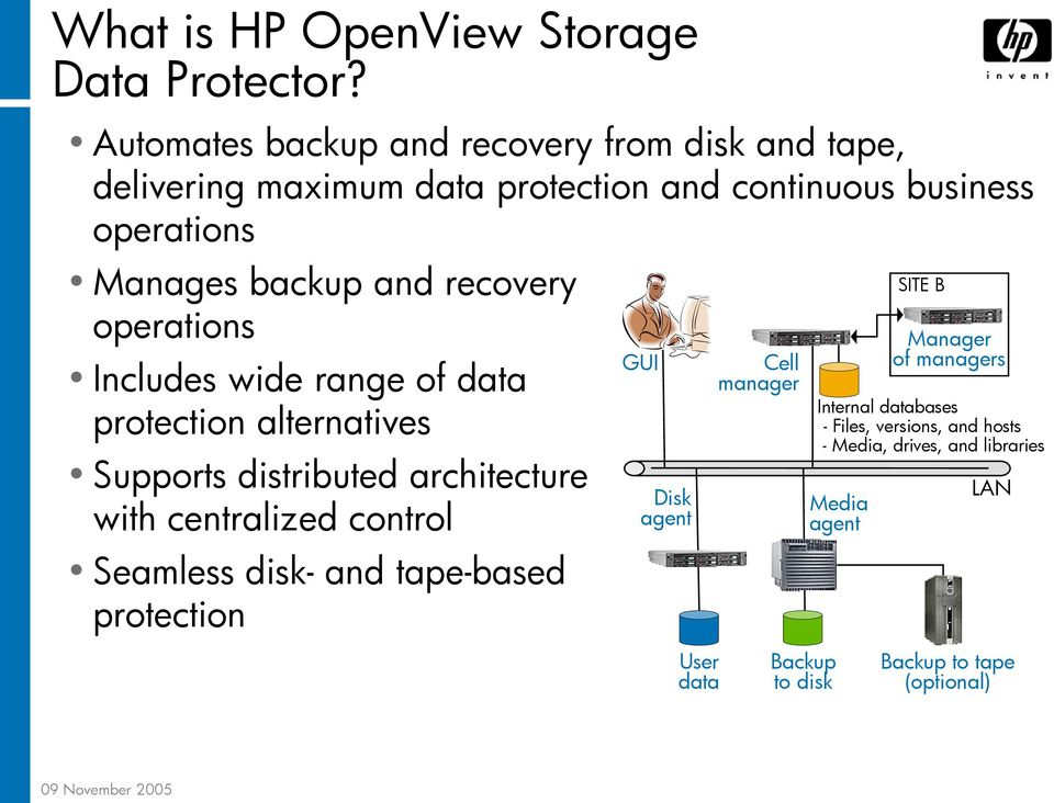 recovery operations Includes wide range of data protection alternatives Supports distributed architecture with centralized control