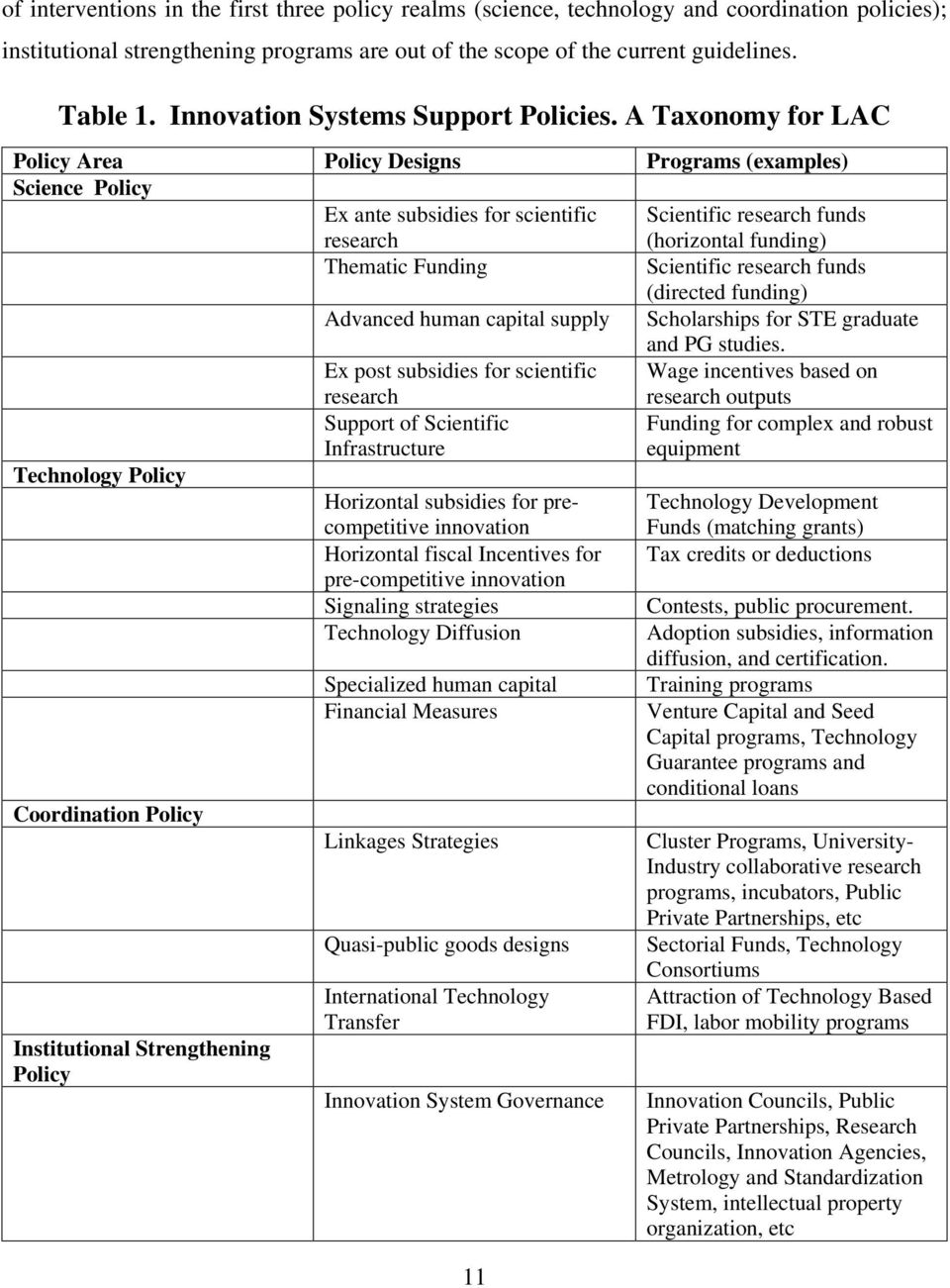 A Taxonomy for LAC Policy Area Policy Designs Programs (examples) Science Policy Ex ante subsidies for scientific research Scientific research funds (horizontal funding) Thematic Funding Scientific