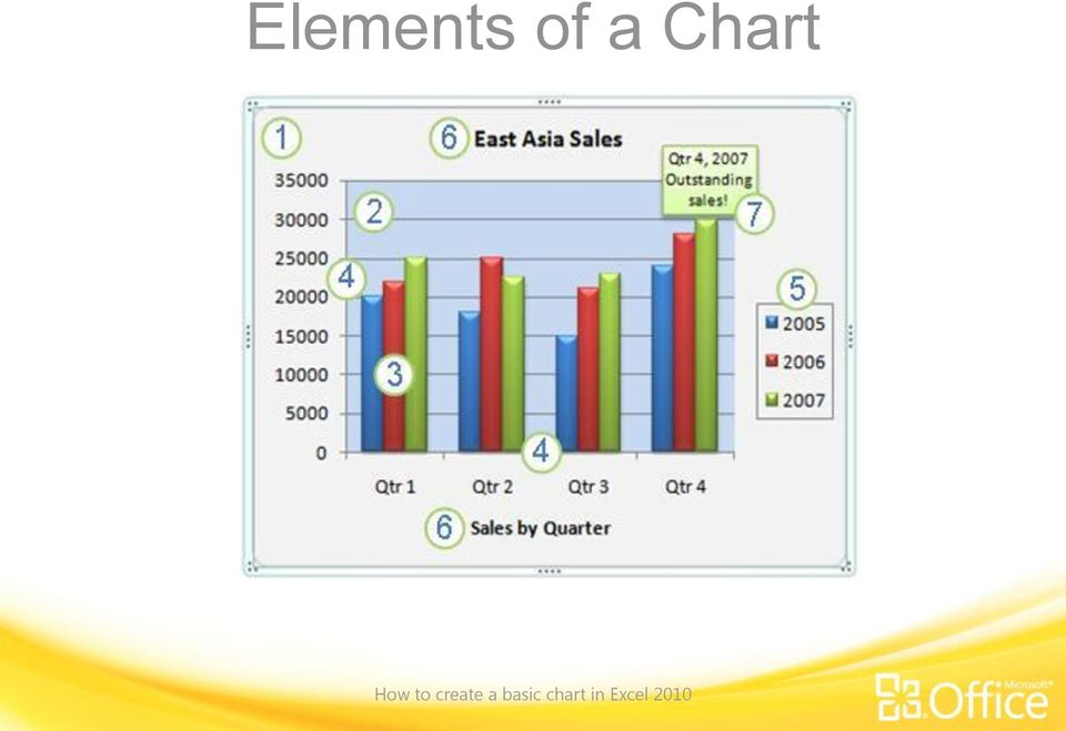 how to make a basic chart in excel 2010