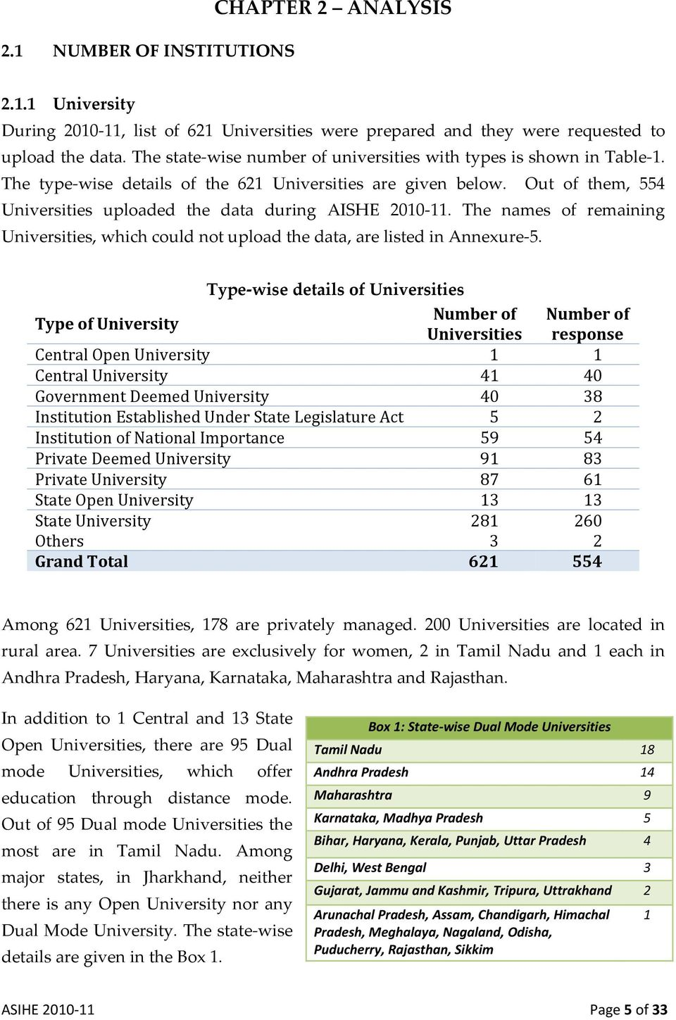 Out of them, 554 Universities uploaded the data during AISHE 2010 11. The names of remaining Universities, which could not upload the data, are listed in Annexure 5.
