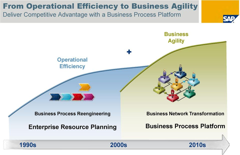 Business Agility Business Process Reengineering Enterprise Resource