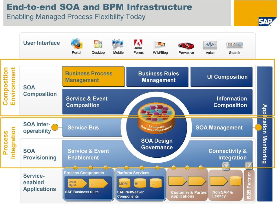 Enablement Business Rules Management SOA Design Governance UI Composition Information Composition SOA Management Connectivity & Integration Application Monitoring