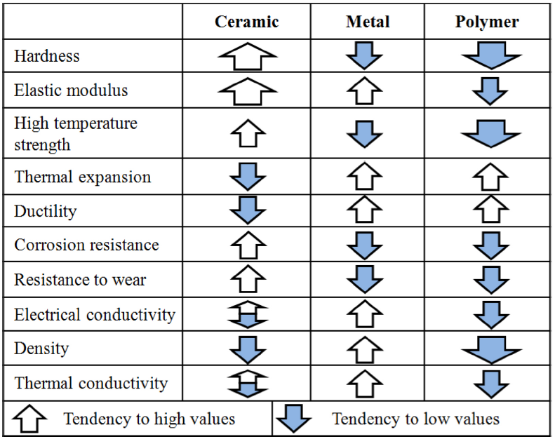 Introduction to Composite Materials A comparison of the properties of ceramics, metals, and polymers If
