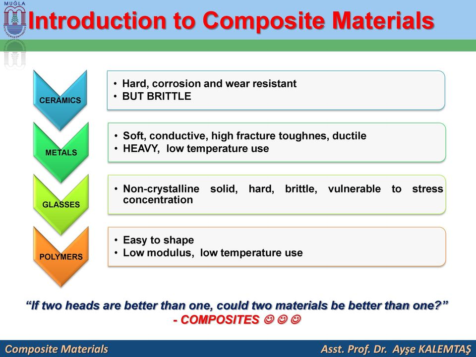Non-crystalline solid, hard, brittle, vulnerable to stress concentration POLYMERS Easy to shape Low