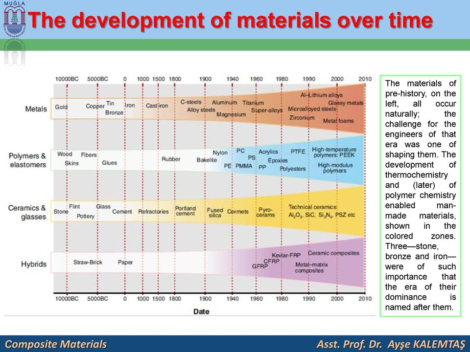 The development of thermochemistry and (later) of polymer chemistry enabled manmade materials, shown in