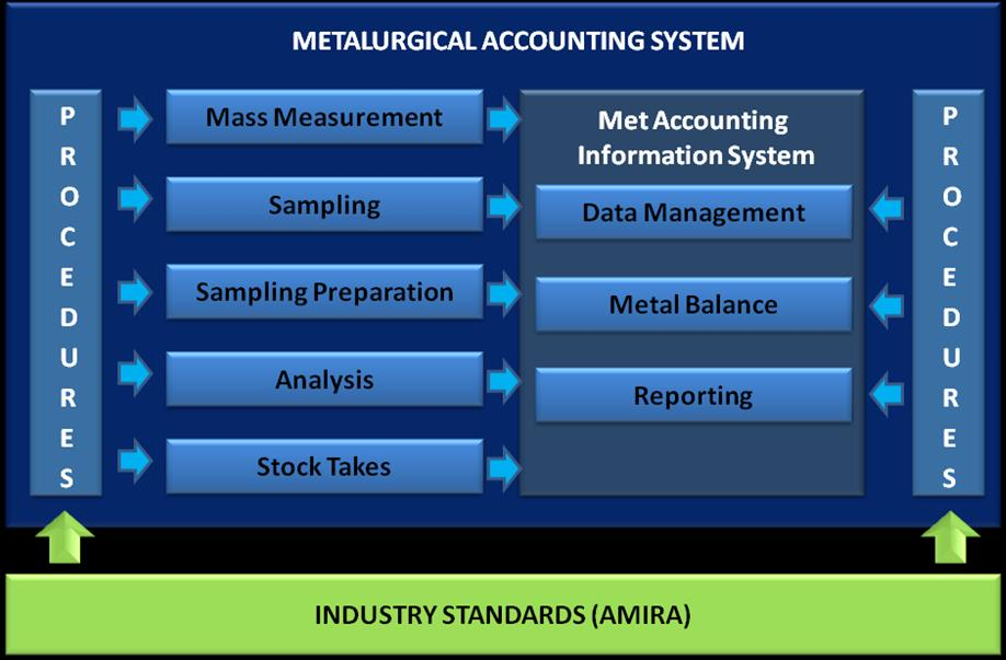 Data Reconciliation and Material Balance, AMIRA reference model DATA IS AN ASSET DATA IS SHARED