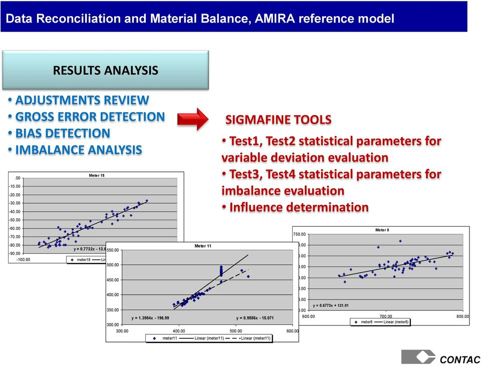 00 Meter 11 SIGMAFINE TOOLS Test1, Test2 statistical parameters for variable deviation evaluation Test3, Test4 statistical parameters for imbalance evaluation Influence determination 750.