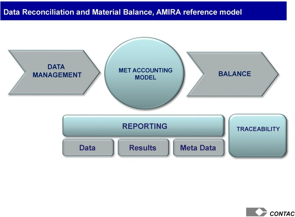 MANAGEMENT MET ACCOUNTING MODEL