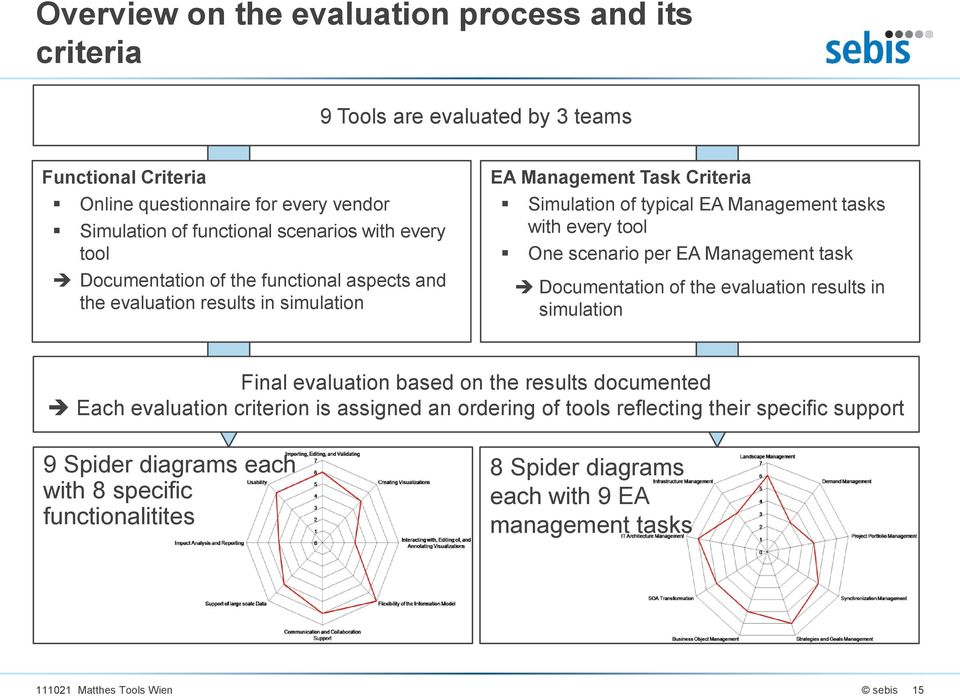 scenario per EA Management task Documentation of the evaluation results in simulation Final evaluation based on the results documented Each evaluation criterion is assigned an
