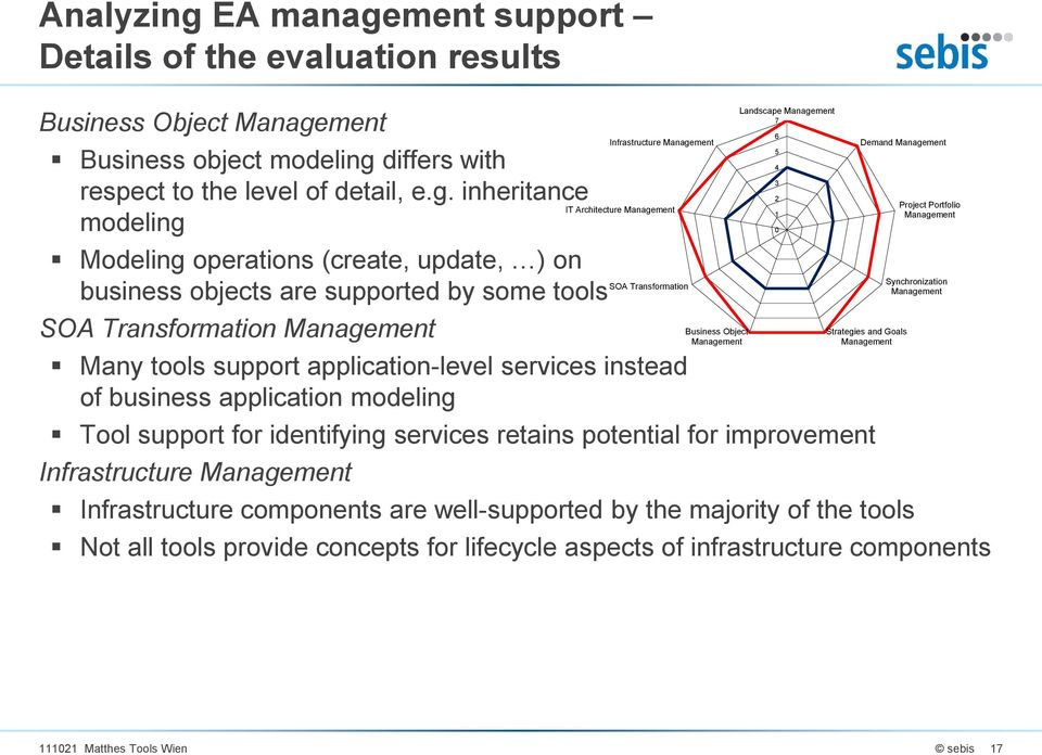 ment support Details of the evaluation results Business Object Manage