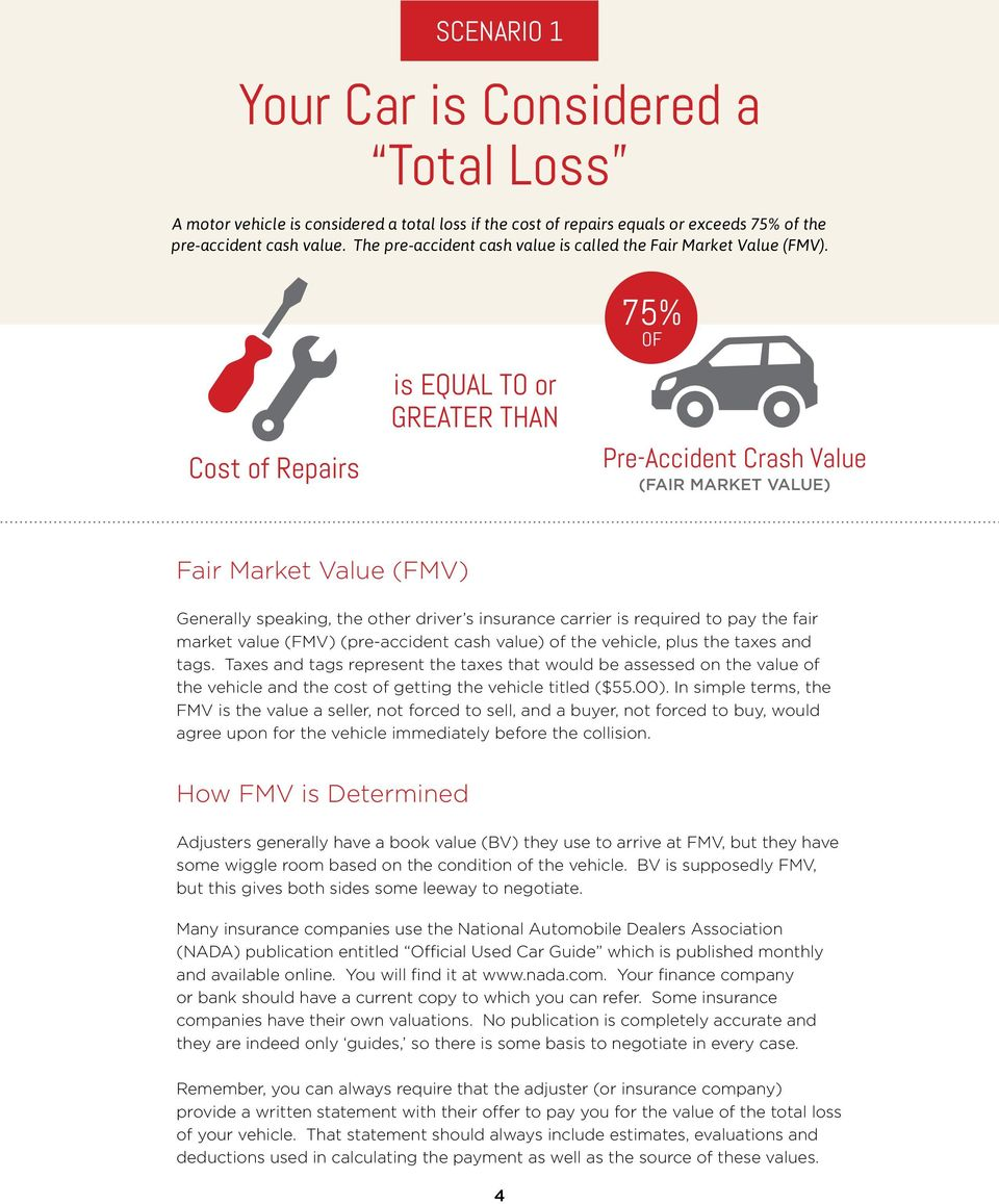 Cost of Repairs is EQUAL TO or GREATER THAN 75% OF Pre-Accident Crash Value (FAIR MARKET VALUE) Fair Market Value (FMV) Generally speaking, the other driver s insurance carrier is required to pay the