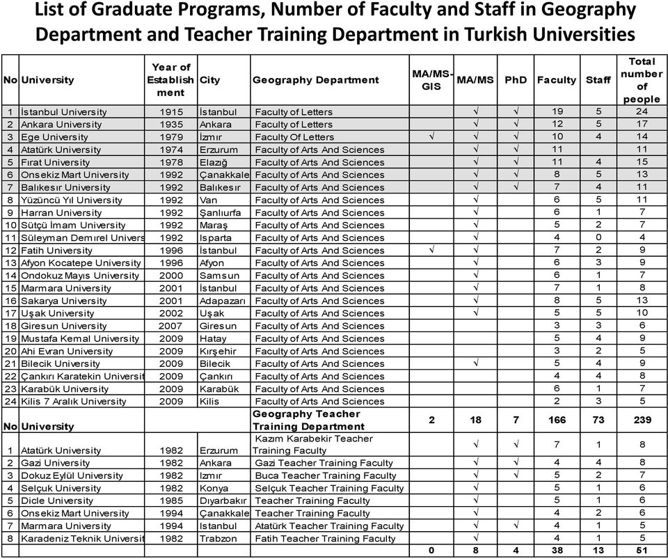 1979 İzmır Faculty Of Letters 10 4 14 4 Atatürk University 1974 Erzurum Faculty of Arts And Sciences 11 11 5 Fırat University 1978 Elazığ Faculty of Arts And Sciences 11 4 15 6 Onsekiz Mart