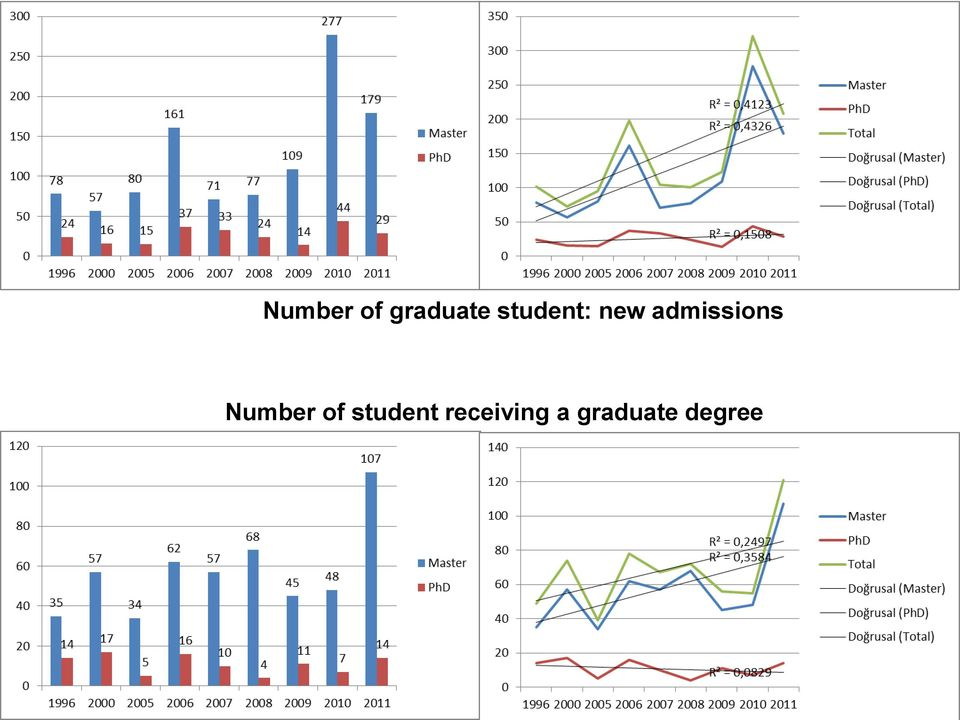 admissions Number of