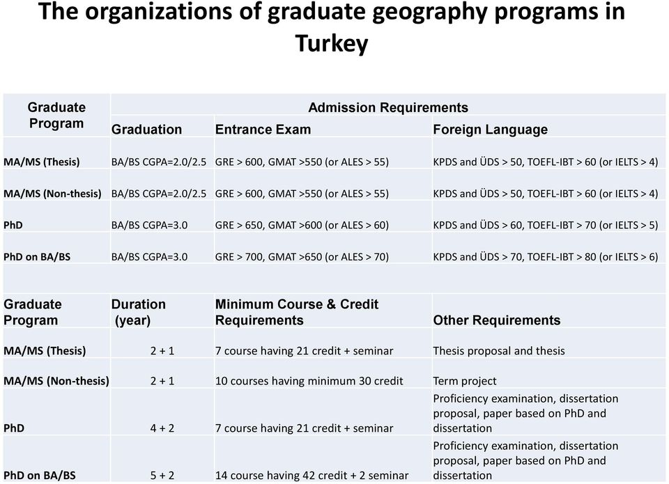 5 GRE > 600, GMAT >550 (or ALES > 55) KPDS and ÜDS > 50, TOEFL-IBT > 60 (or IELTS > 4) PhD BA/BS CGPA=3.