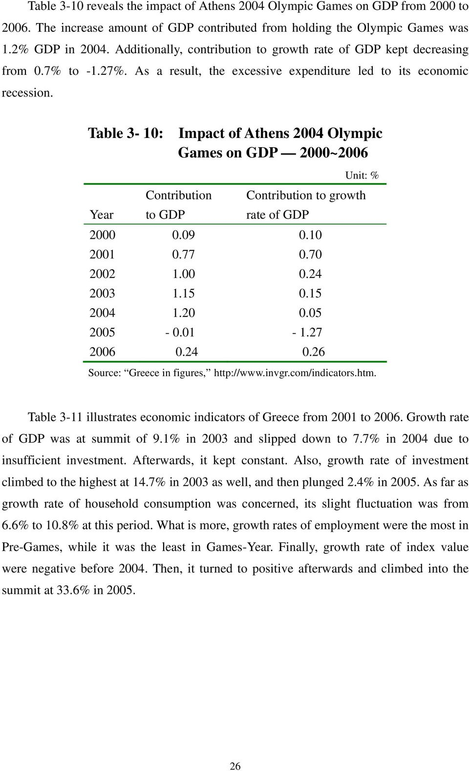 Table 3-10: Impact of Athens 2004 Olympic Games on GDP 2000~2006 Unit: % Year Contribution to GDP Contribution to growth rate of GDP 2000 0.09 0.10 2001 0.77 0.70 2002 1.00 0.24 2003 1.15 0.15 2004 1.
