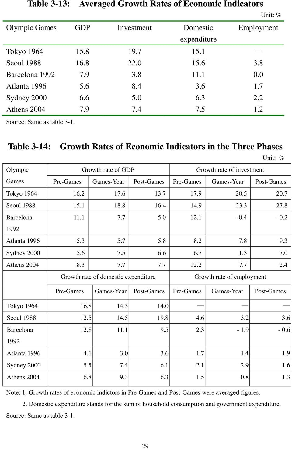 Table 3-14: Growth Rates of Economic Indicators in the Three Phases Unit: % Olympic Growth rate of GDP Growth rate of investment Games Pre-Games Games-Year Post-Games Pre-Games Games-Year Post-Games