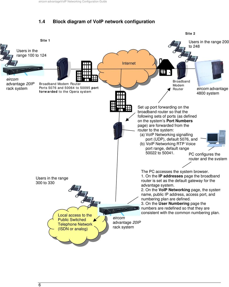Ports 5076 and 50064 to 50095 port forwarded to the Opera system Broadband Modem Router eircom advantage 4800 system Set up port forwarding on the broadband router so that the following sets of ports