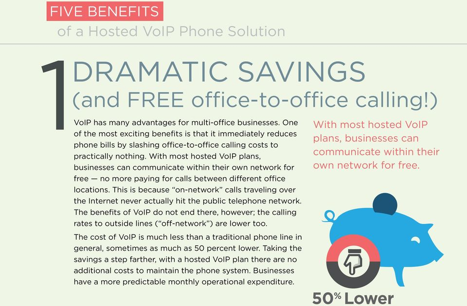 With most hosted VoIP plans, businesses can communicate within their own network for free no more paying for calls between different office locations.