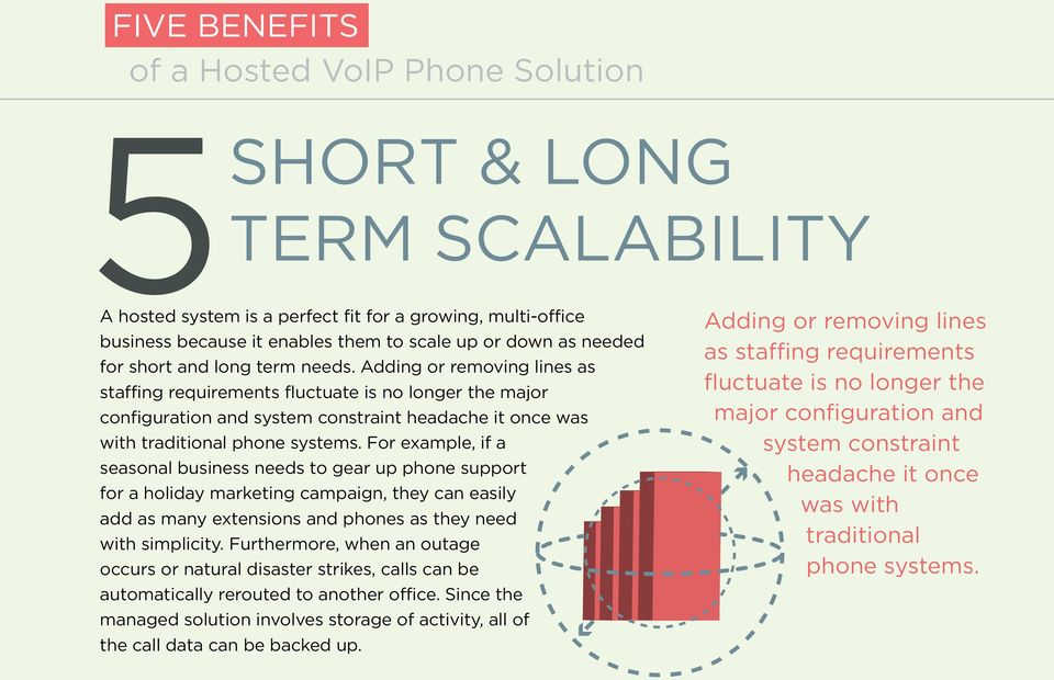 Adding or removing lines as staffing requirements fluctuate is no longer the major configuration and system constraint headache it once was with traditional phone systems.