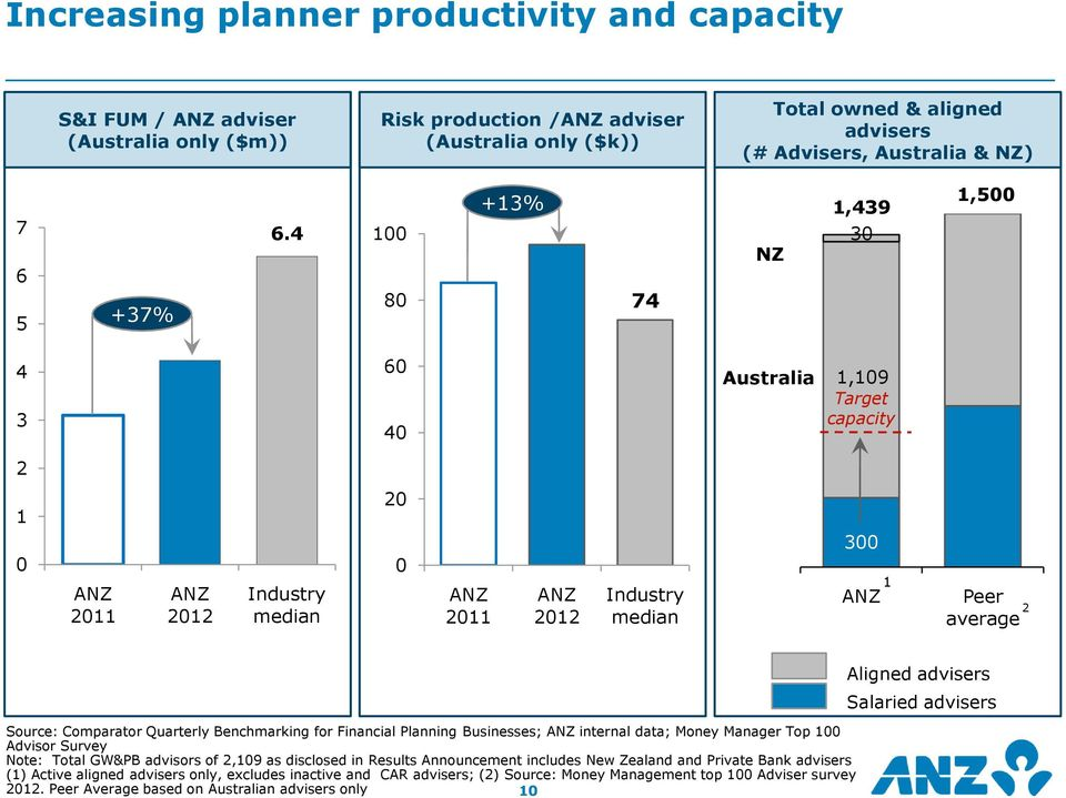 ANZ Wealth Strategy  Delivering performance through growth