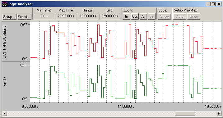 Data Tracing: a practical debugging example 1. This is an example ran on a particular MCB1700 board. Val_Tx is displayed in the Logic Analyzer (LA). 2. The variable CAN_RxMsg[0].
