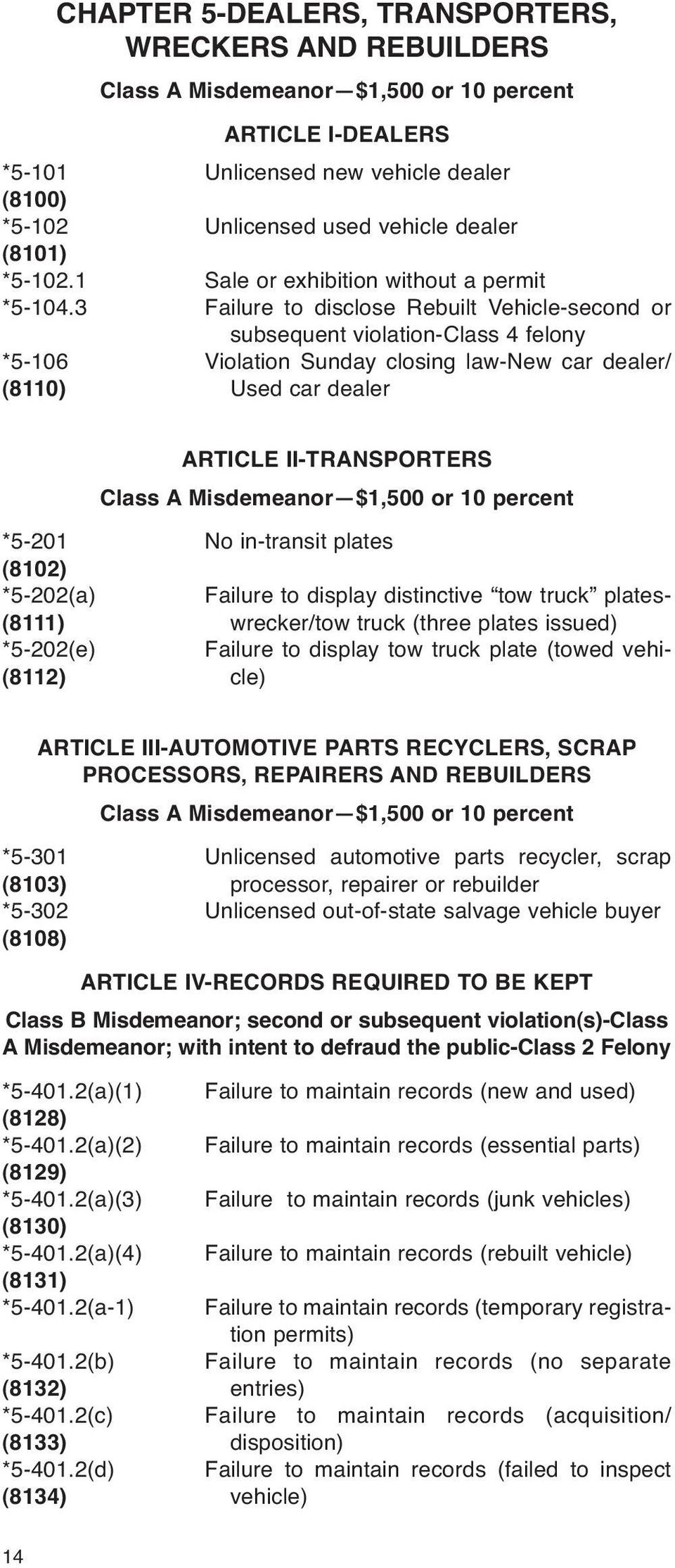 3 Failure to disclose Rebuilt Vehicle-second or subsequent violation-class 4 felony *5-106 Violation Sunday closing law-new car dealer/ (8110) Used car dealer ARTICLE II-TRANSPORTERS Class A