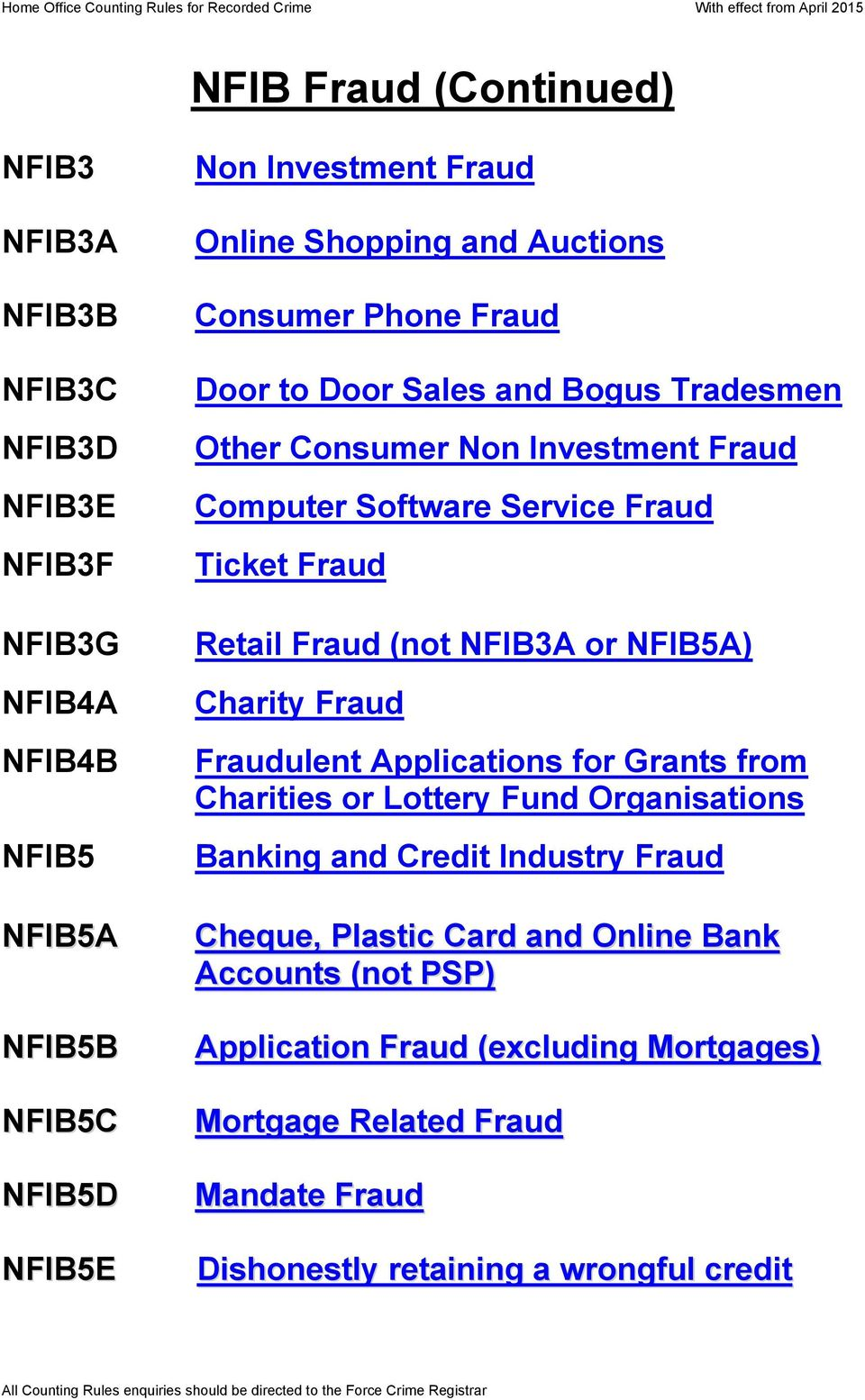 Retail Fraud (not NFIB3A or NFIB5A) Charity Fraud Fraudulent Applications for Grants from Charities or Lottery Fund Organisations Banking and Credit Industry Fraud