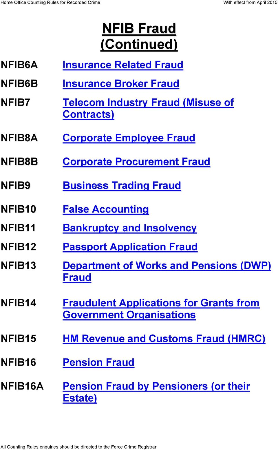 Trading Fraud False Accounting Bankruptcy and Insolvency Passport Application Fraud Department of Works and Pensions (DWP) Fraud Fraudulent
