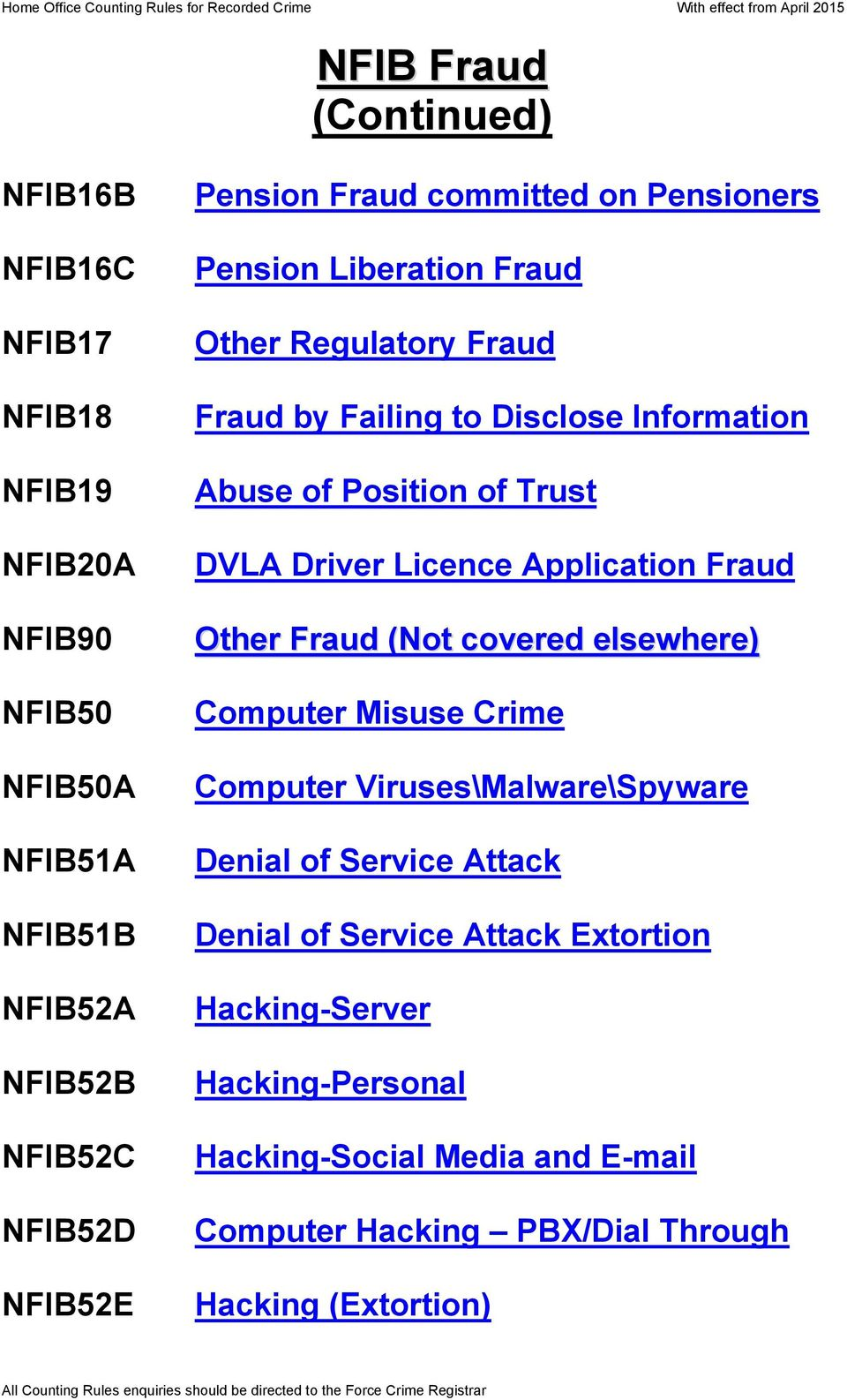 Trust DVLA Driver Licence Application Fraud Other Fraud (Not covered elsewhere) Computer Misuse Crime Computer Viruses\Malware\Spyware Denial of