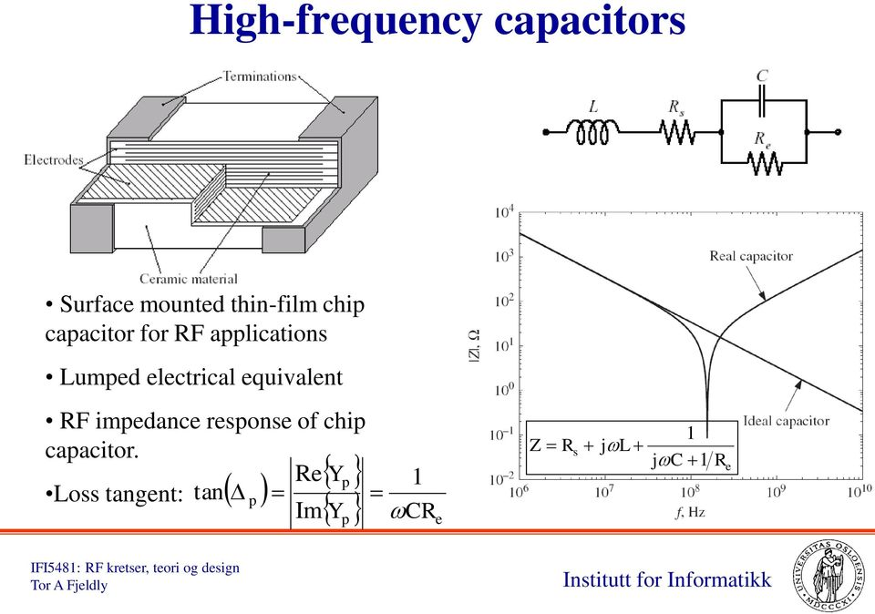 equivalent RF impedance response of chip capacitor.