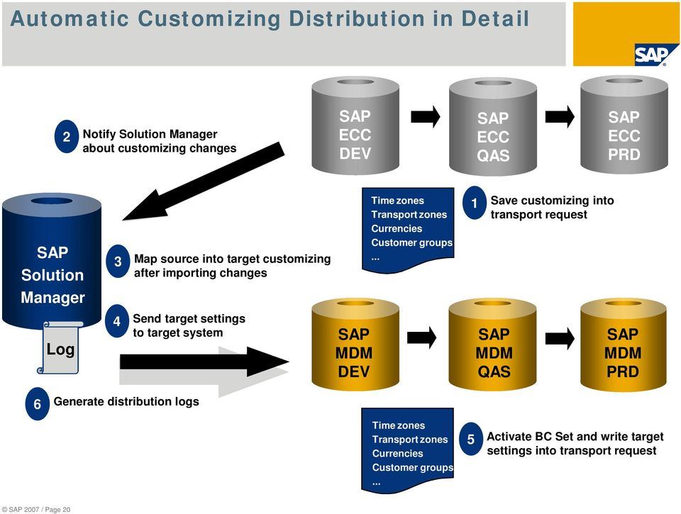 .. 1 Save customizing into transport request Manager Log 4 Send target settings to target system SAP MDM DEV SAP MDM QAS SAP MDM PRD 6