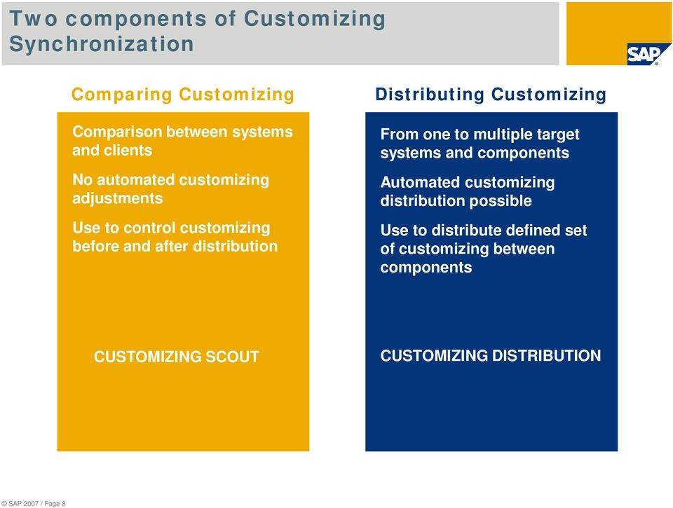 Customizing From one to multiple target systems and components Automated customizing distribution possible Use