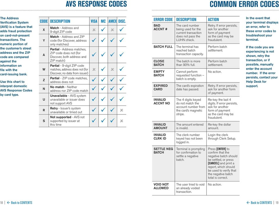 Use this chart to interpret domestic AVS Response Codes by card type. CODE DESCRIPTION VISA MC AMEX DISC.