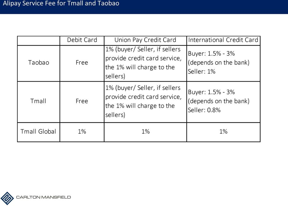 5% - 3% provide credit card service, Free (depends on the bank) the 1% will charge to the Seller: 1%
