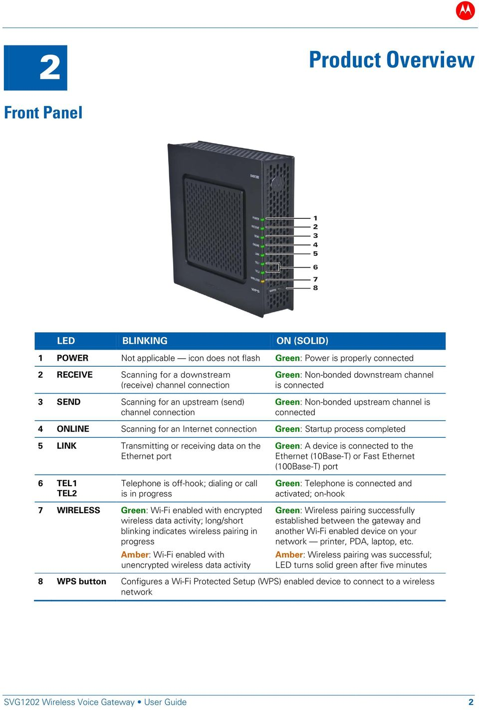 Green: Startup process completed 5 LINK Transmitting or receiving data on the Ethernet port Green: A device is connected to the Ethernet (10Base-T) or Fast Ethernet (100Base-T) port 6 TEL1 TEL2