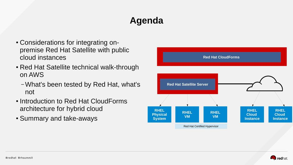 what's not Introduction to Red Hat Forms architecture for hybrid cloud Summary and