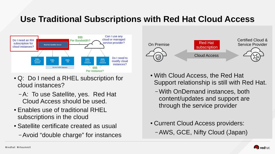 Enables use of traditional subscriptions in the cloud Satellite certificate created as usual Avoid double charge for instances With Access,