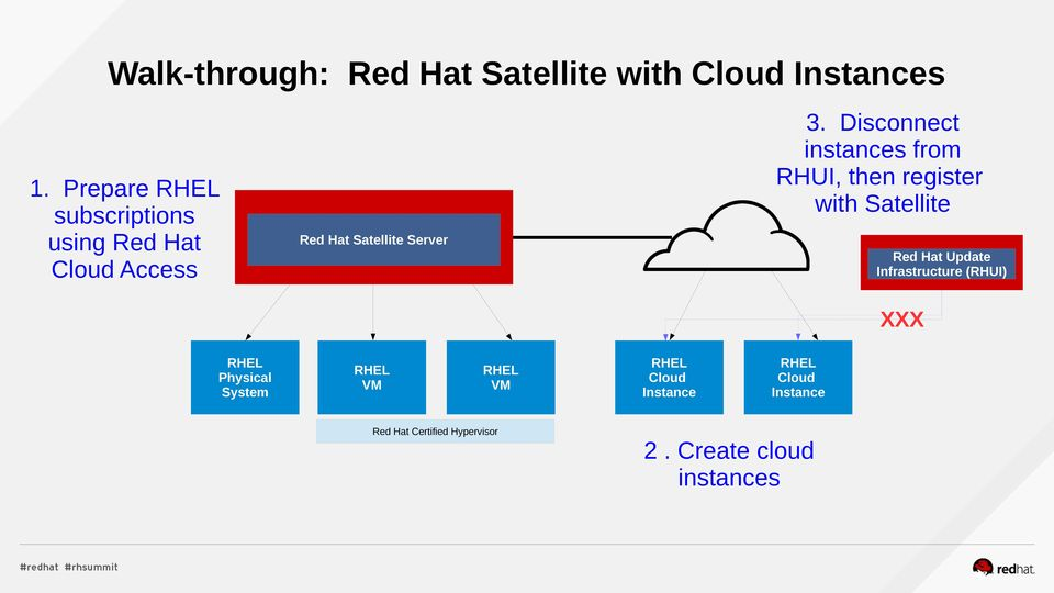 Disconnect instances from RHUI, then register with Satellite Red Hat