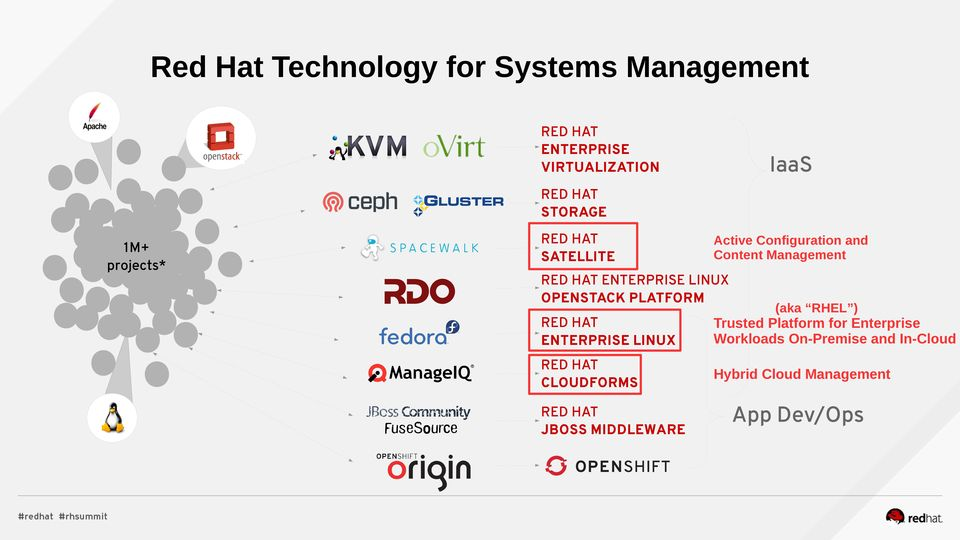 ENTERPRISE LINUX OPENSTACK PLATFORM (aka ) RED HAT ENTERPRISE LINUX Trusted Platform for