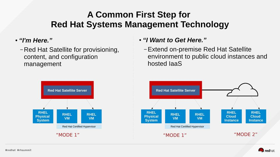 Physical System Red Hat Certified Hypervisor MODE 1 I Want to Get Here.
