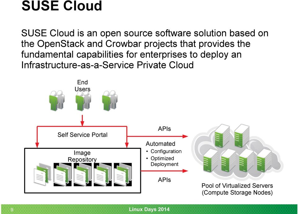 Infrastructure-as-a-Service Private Cloud End Users APIs Self Service Portal Automated Image