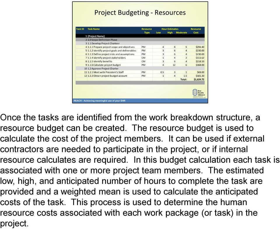 It can be used if external contractors are needed to participate in the project, or if internal resource calculates are required.