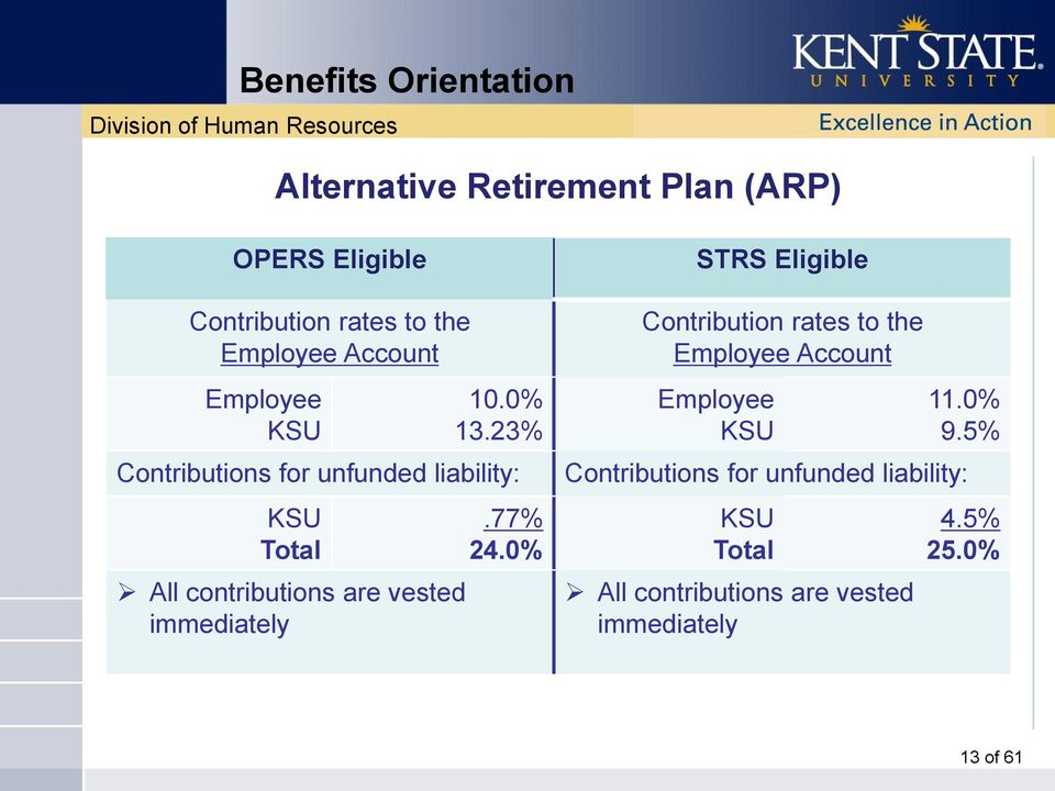 23% Contributions for unfunded liability: KSU Total All contributions are vested immediately.77% 24.