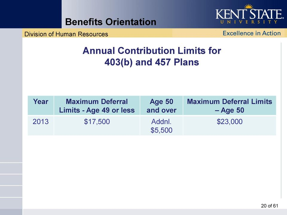 less Age 50 and over 2013 $17,500 Addnl.