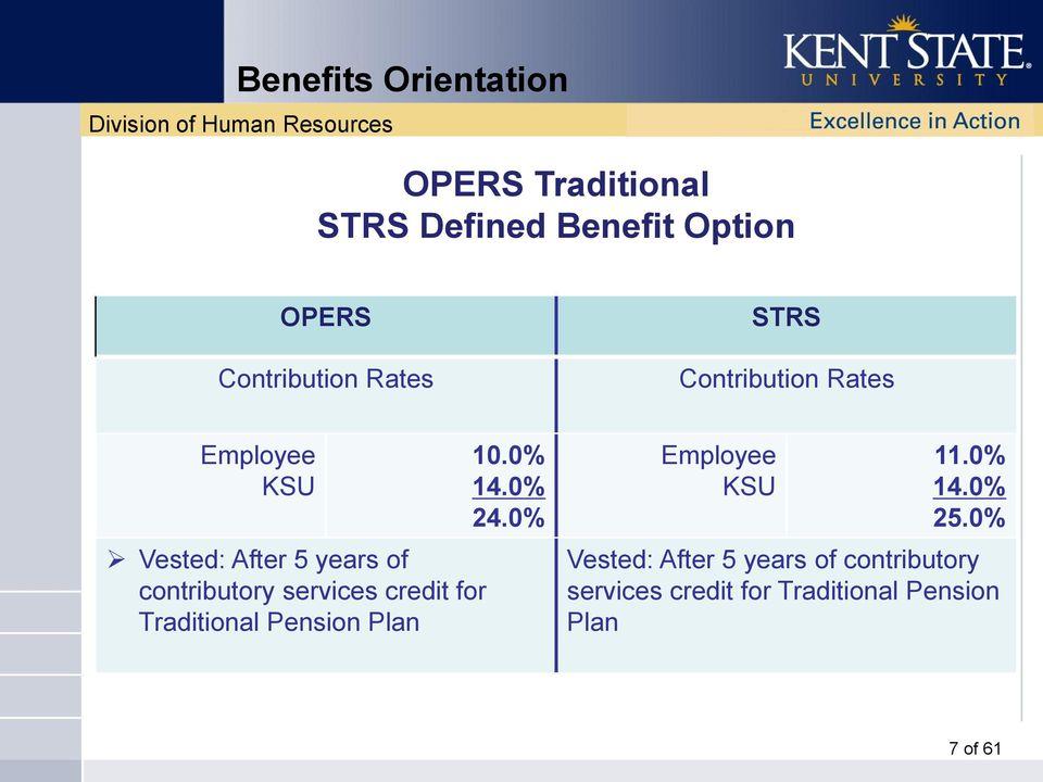 credit for Traditional Pension Plan 10.0% 14.0% 24.0% Employee KSU 11.0% 14.0% 25.