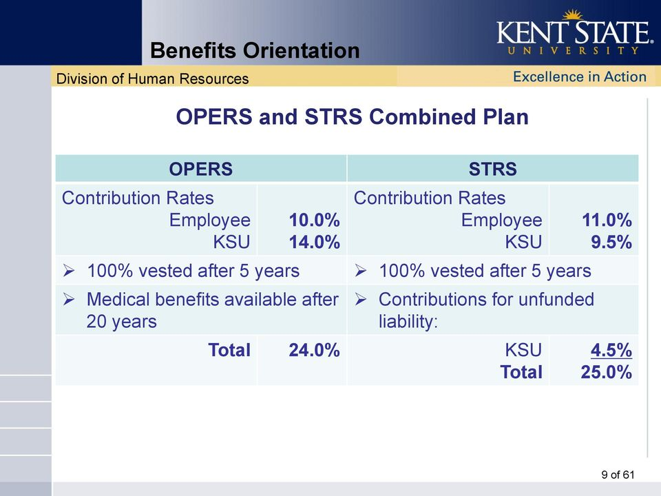 0% Medical benefits available after 20 years STRS Contribution Rates