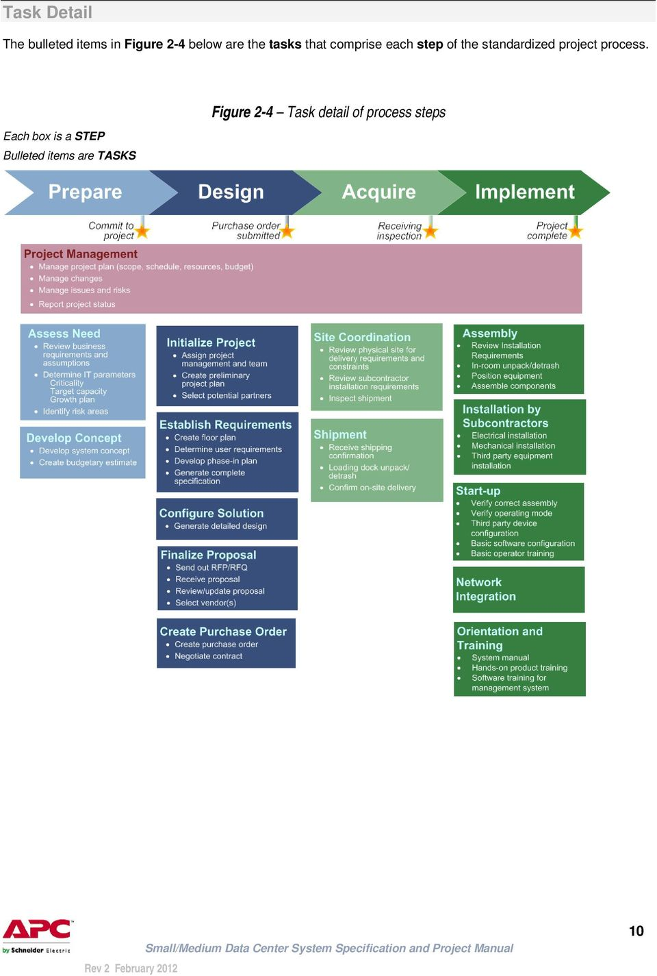 standardized project process.