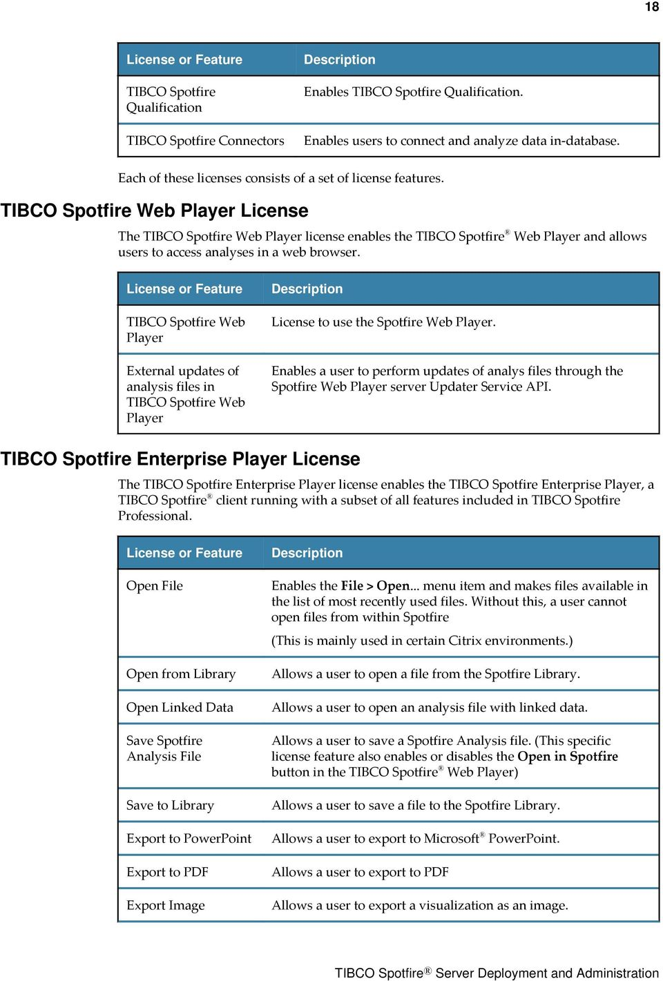 TIBCO Spotfire Web Player License The TIBCO Spotfire Web Player license enables the TIBCO Spotfire Web Player and allows users to access analyses in a web browser.